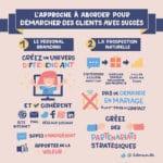 Infographie - démarcher des clients avec succès