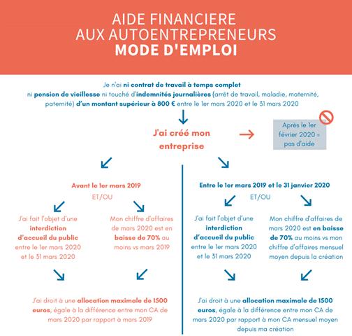Infographie fonds de solidarité indépendants
